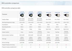 RFID-Controllers_Comparison