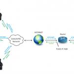 GSM-GPRS temperature monitoring via push mode