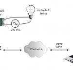 TCW122B-CM-remote-environmental-monitoring_Application-1