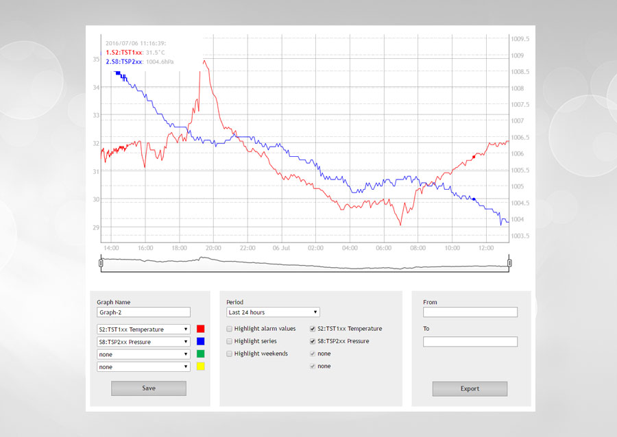 tcw220-ethernet-data-logger-graph-900