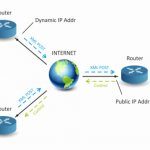 tcw241-ethernet-i-o-http-post
